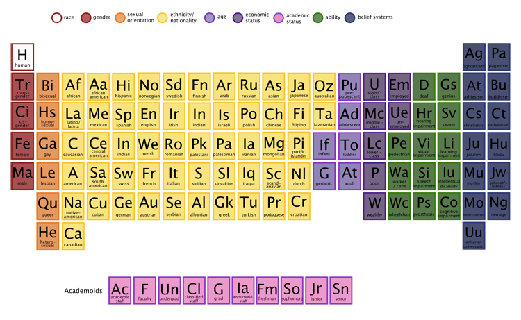 The Periodic Table Of Human Elements Welcome