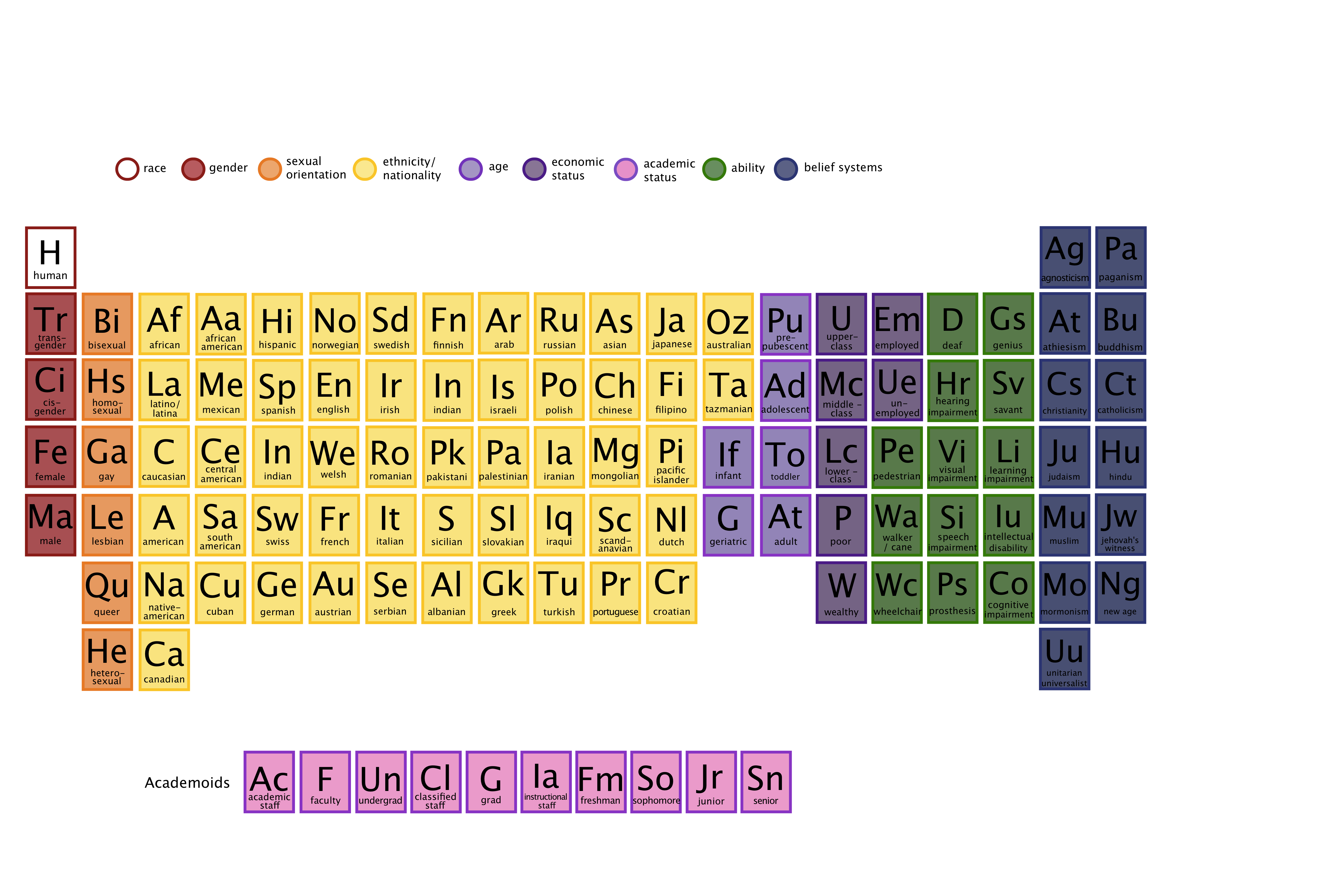 The periodic table of human elements the periodic table dec 2013 urtaz Gallery